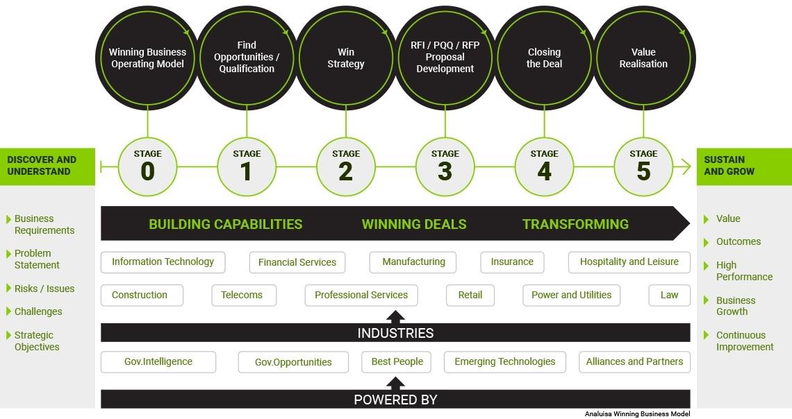 Winning Business Intelligence Platform